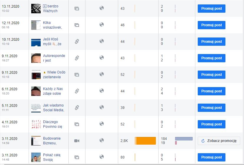Facebook. JAk zwiększyć zasięgi POstów i znaleźć Kleintów. Statystyki Facebooka 0.