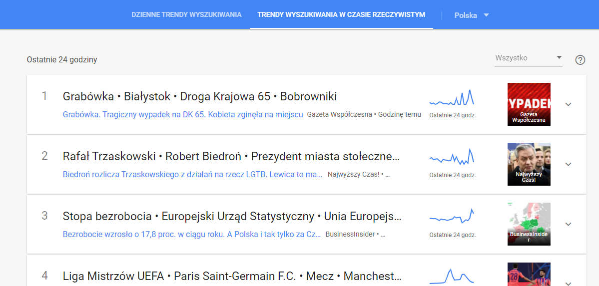 Facebook. JAk zwiększyć zasięgi POstów i znaleźć Kleintów. Statystyki Facebooka 6 Google Trands.